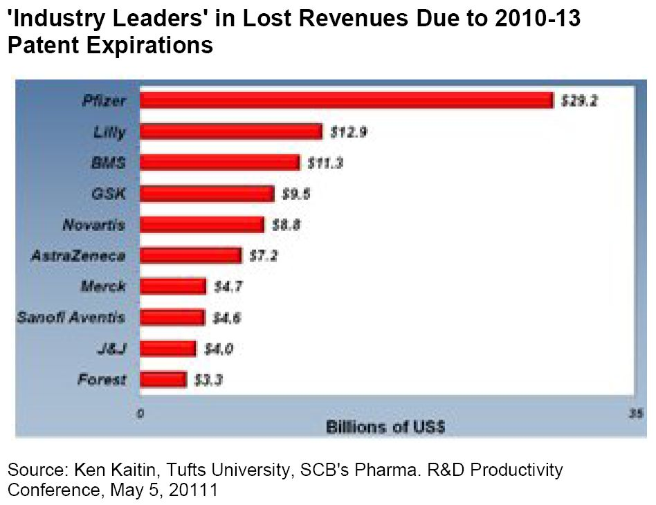 patent-exp-chart-industry-leaders